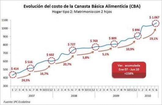 """Que lo explique """"6 7 8"""": La inflación se devoró la Asignación Universal por Hijo"""