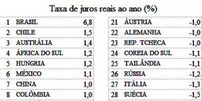 Brasil: Momento mágico de la economía parece llegar al fin