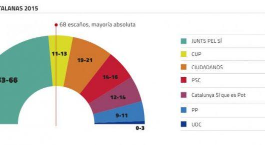 <p>Mayor&iacute;a absoluta de los independistas catalanes</p>