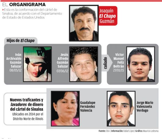 <p>&iquest;Qui&eacute;n, c&oacute;mo y cu&aacute;nto negoci&oacute;? Liberaron al hijo del 'Chapo' Guzm&aacute;n</p>
