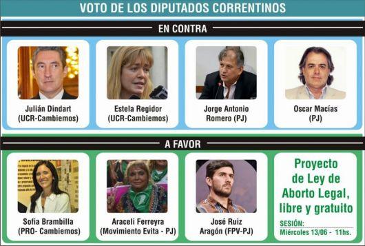 <p>Los diputados correntinos ya fijaron postura sobre la Ley de Aborto&nbsp;</p>