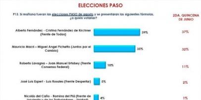 <p>Más encuestas: Balotaje</p>