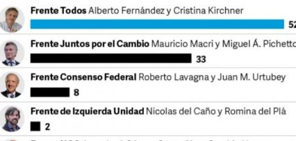 <p>Dos nuevas encuestas presidenciales: ¿cómo está la pelea entre Alberto Fernández y Mauricio Macri?</p>