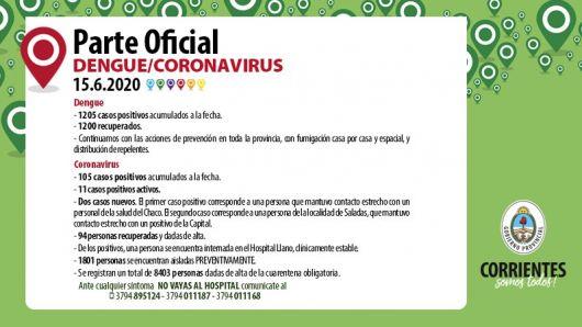 <p>Corrientes con105 casos de covid 19</p>
