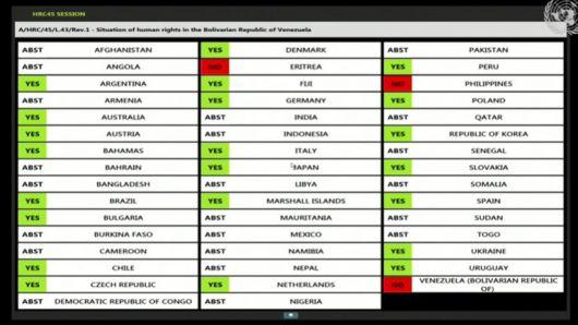 La ONU aprobó con apoyo de Argentina la resolución que condena las violaciones a los derechos humanos en Venezuela