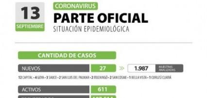 <strong>Descenso de casos activos en la provincia</strong>